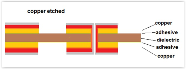 All About Flex: Plating Process Options for Flexible Circuits