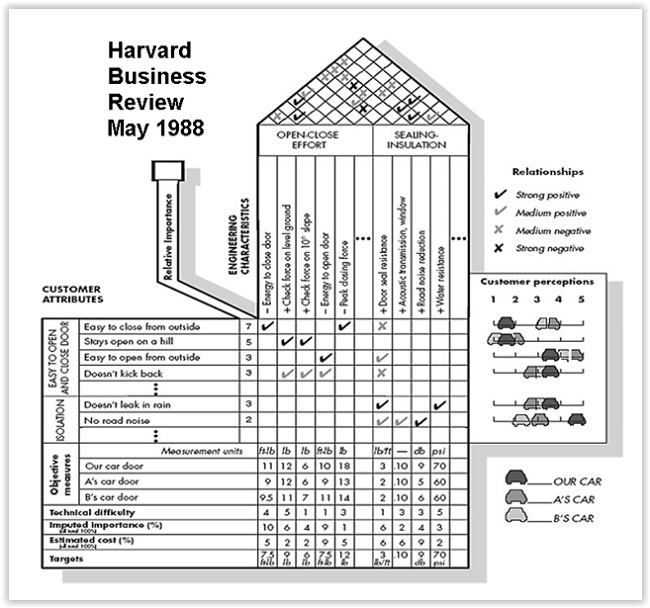 Happys essential skills quality functional deployment qfd figure 3 the original house of quality example from the harvard business review malvernweather Choice Image